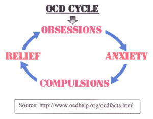 OCD: A Rough Road
